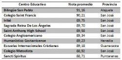 Ranking bachillerato 2014