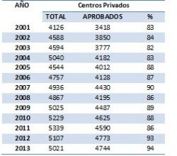 Rendimiento de los centros privados en las pruebas nacionales de bachillerato, 2001-2013