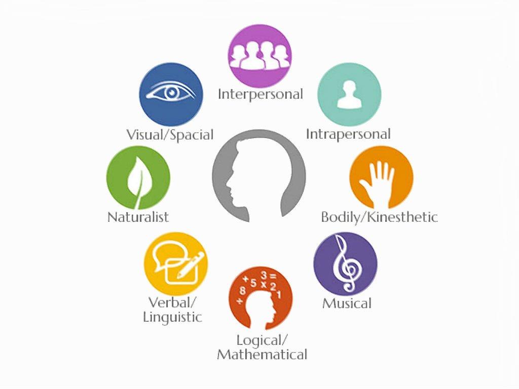 Teoría de las Inteligencias Múltiples y Currículum Escolar ...